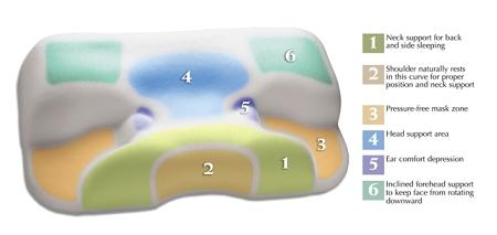 Cpap Multi Mask Sleep Aid Pillow Sleep Apnea Mask Pillow